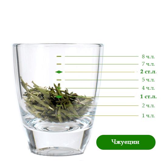Как заваривать чай: правильно измеряем количество
